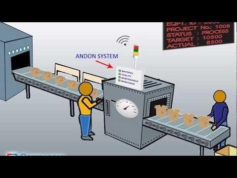Wifi Andon Display System for Manufacturing Industries