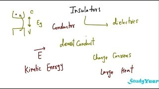 Insulators -  Dielectric Breakdown, Dielectric Strength, Dielectric Loss