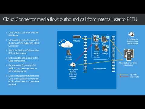 Cloud PBX + PSTN Onprem
