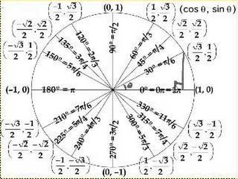 The Unit Circle Definition Of Trigonometric Function - Youtube
