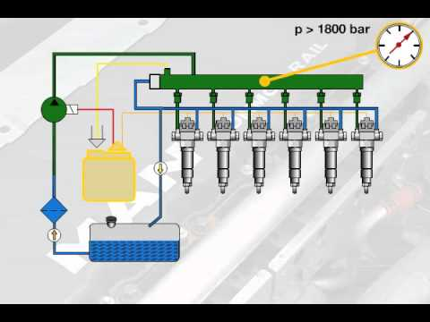 Function of the common rail fuel injection system - YouTube