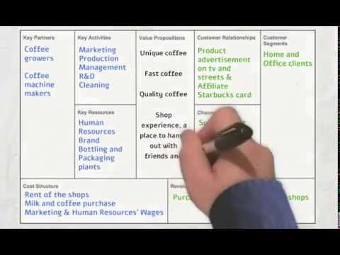 Starbucks Canvas Business Model Analisys
