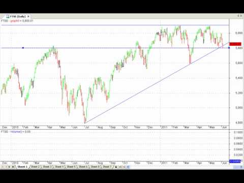 Chart Trend Analysis On World Indices - Downtrend Signal On Dow Jones; All Ords