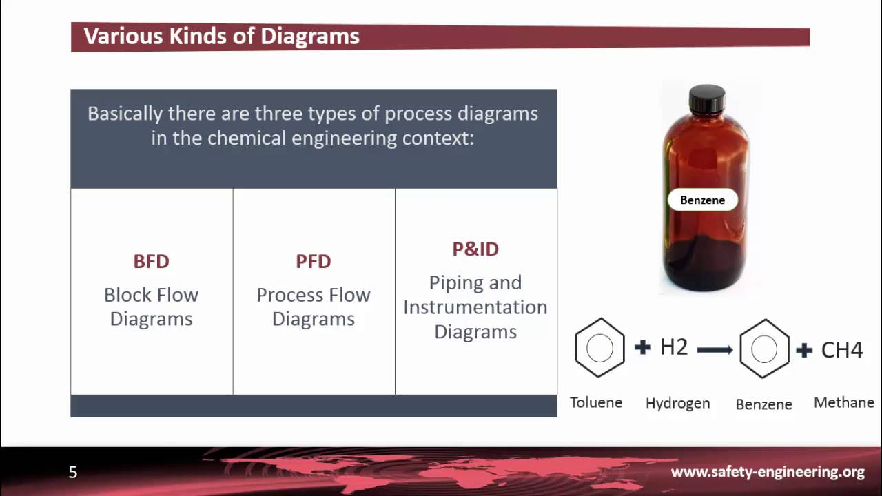 Pid Part 1 Various Diagrams Used In The Chemical Process Industry Flow Diagram Vs Piping And Instrumentation