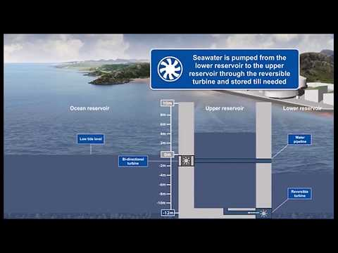 Patented Process of SESS(Seawater Energy Storage System)