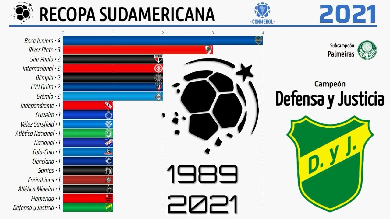 RECOPA Sudamericana • 1989 - 2021 • CONMEBOL | Bar Chart ...