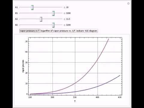 Isobaric Vapor-Liquid Equilibrium Diagram For A Constant Relative Volatility Mixture
