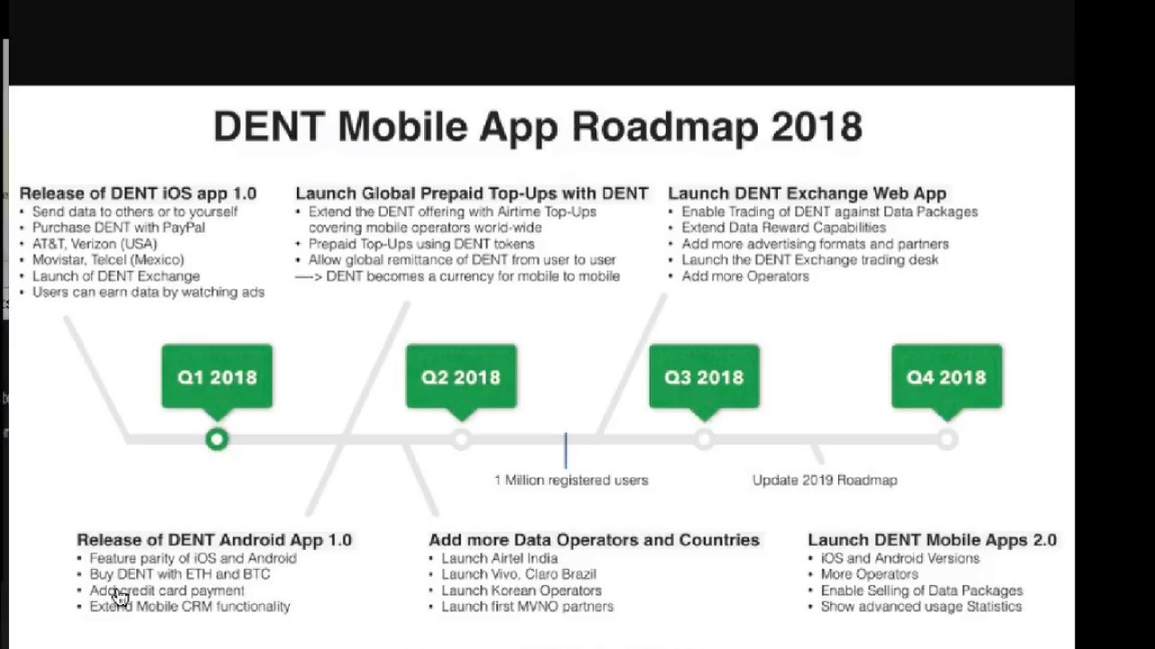 DENT Wireless CryptoCurrency Roadmap Updated and IOS App Release