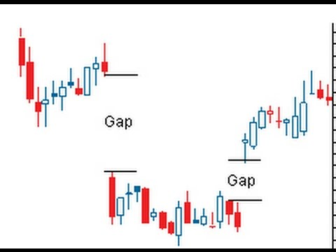 How to Scan Gap up and Gap down Stocks in NSE | Intraday trading