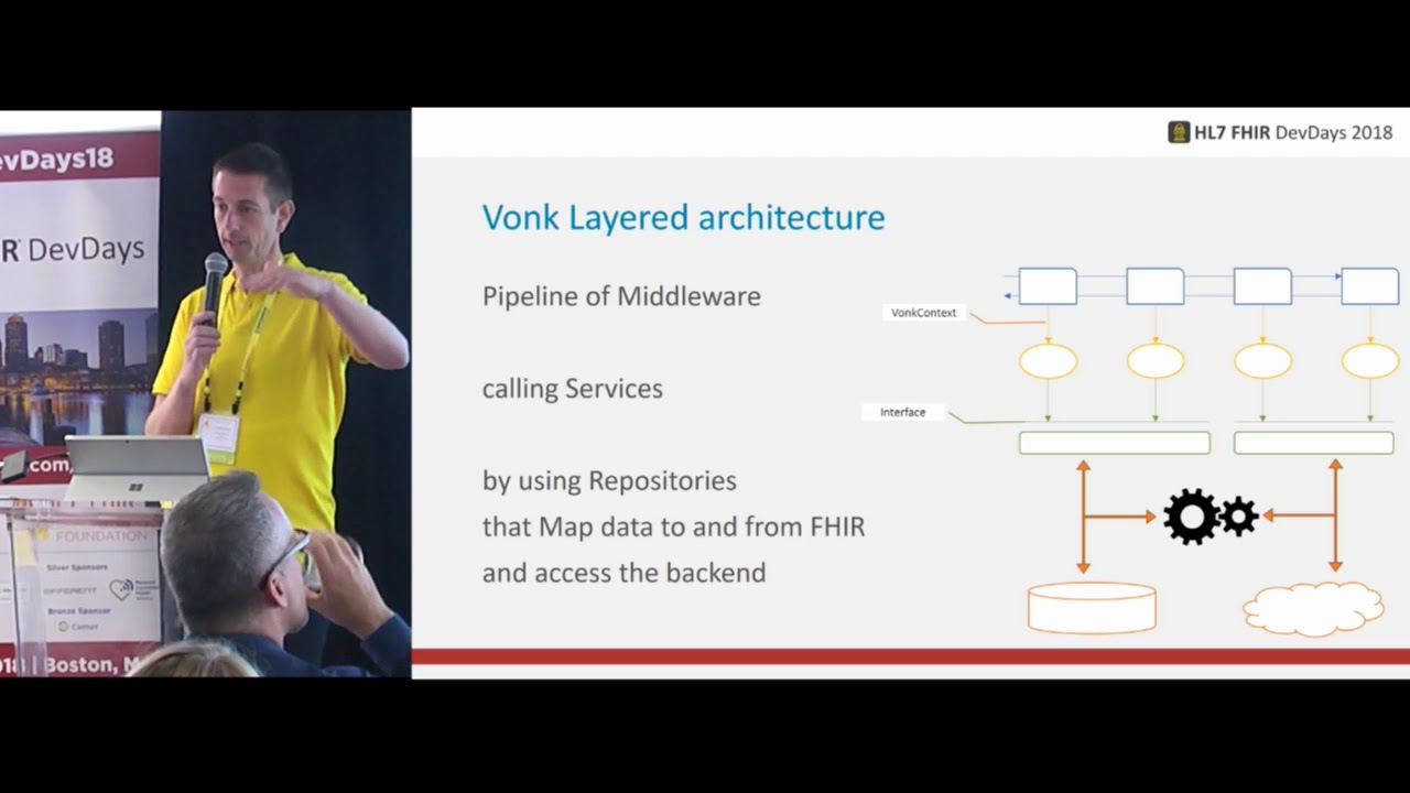 How To Build A Fhir Server With Vonk Fhir Facade Youtube