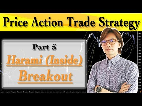 Price Action Part 5: Harami Inside Breakout Strategy