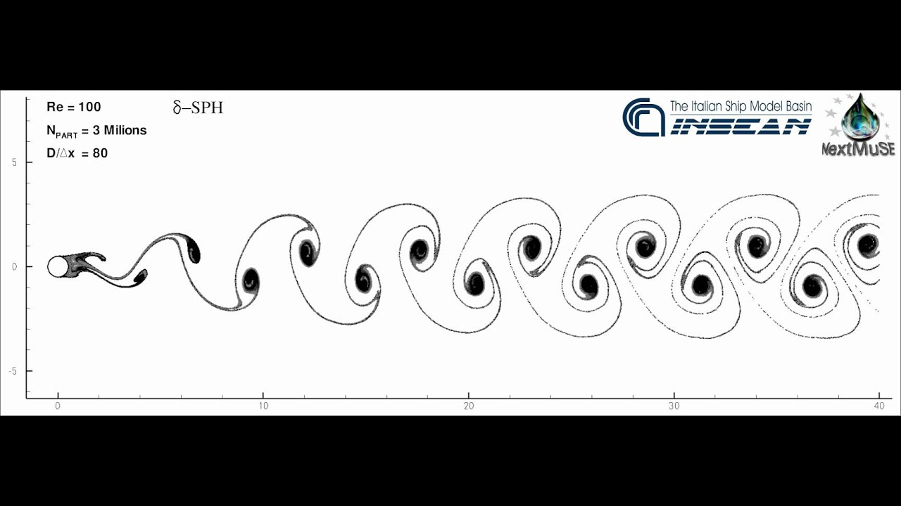 flow past cylinder in 2d at Numerical simulation of two dimensional unsteady flow past two square cylinders investigation of two dimensional unsteady flow past two square cylinders with in.