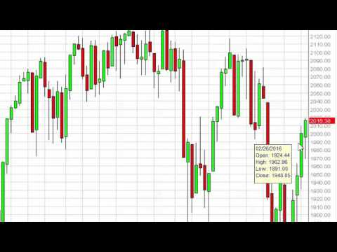 S&P 500 Index forecast for the week of March 14 2016, Technical Analysis