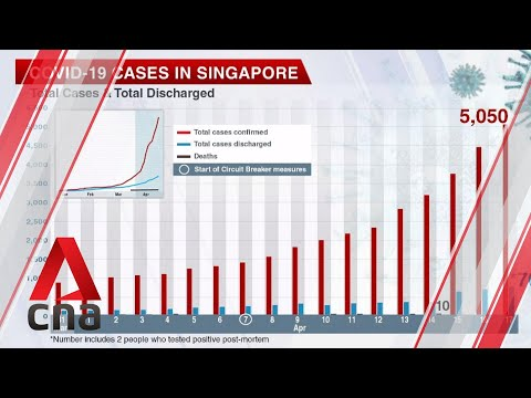 COVID-19: Singapore preliminarily confirms 623 new cases