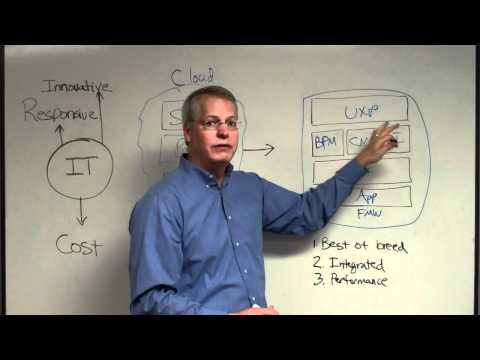 Oracle Fusion Middleware Whiteboard