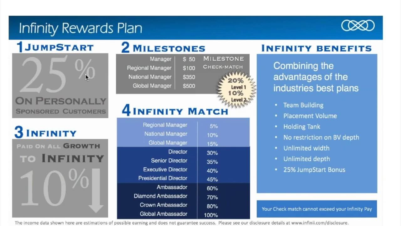 NEW Infinii Rewards Compensation Plan & Partner Plus ...
