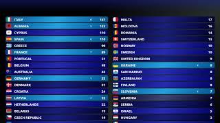 Eurovision 2018-TOP 38 (so far)