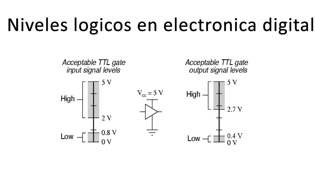 Niveles logicos en electronica digital