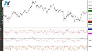 Teknik Analiz Eğitimi 19 - CCI, Commodity Channel Index İndikatörü