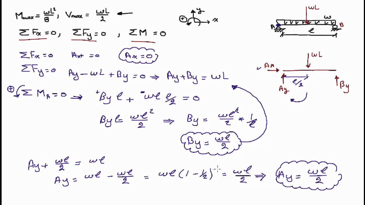 English - Finding Equations for Reaction Forces, Shear Force, and Moments