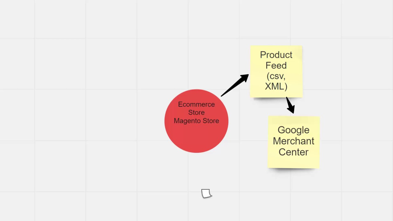 Google Shopping 101 - How It All Fits Together