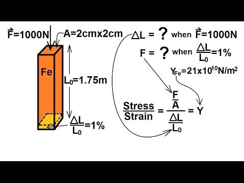 Physics Mechanics Stress And Strain 5 Of 16 Young S