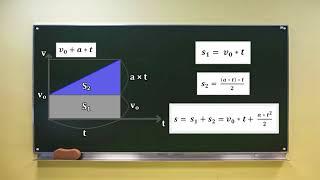 Физика: зависимость координаты тела от времени