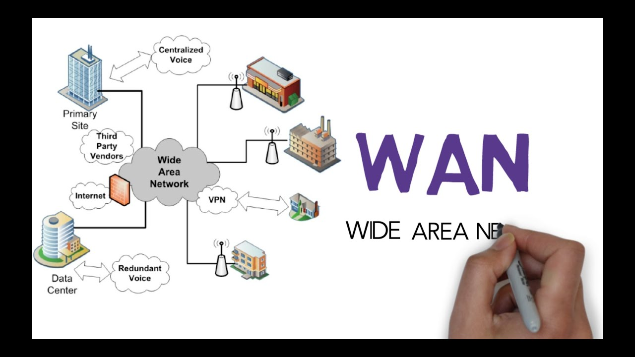 Download Wan | Wide area network explained | Free ccna 200-301