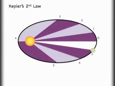 understanding kepler s 3 laws and orbits youtube