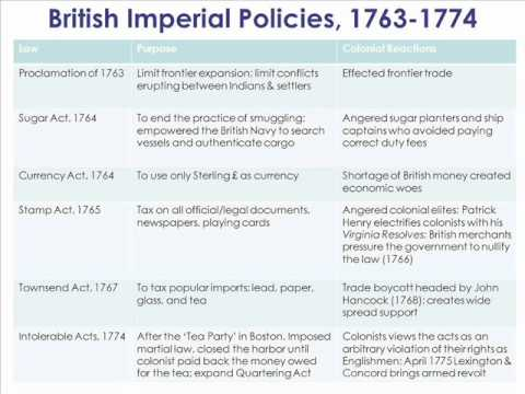 American Colonial Reactions to Imperial Tax Policies, 1763-1774