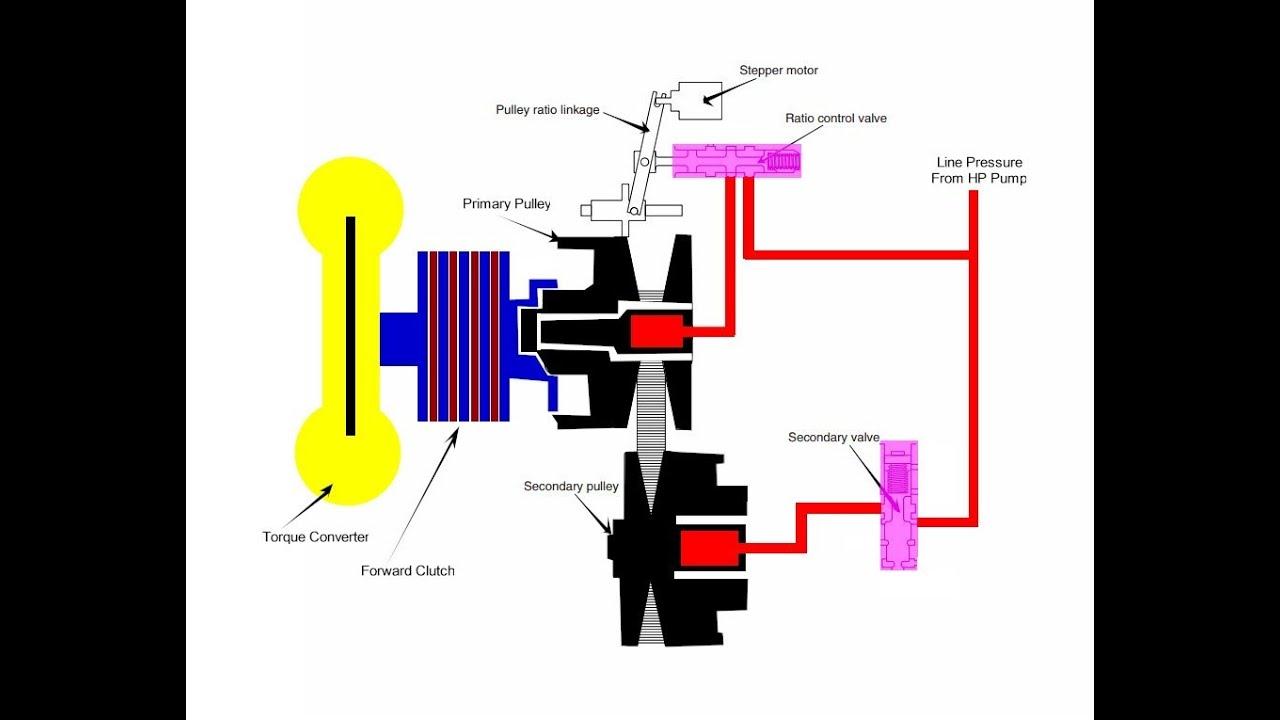 medium resolution of cvt transmission forward clutch