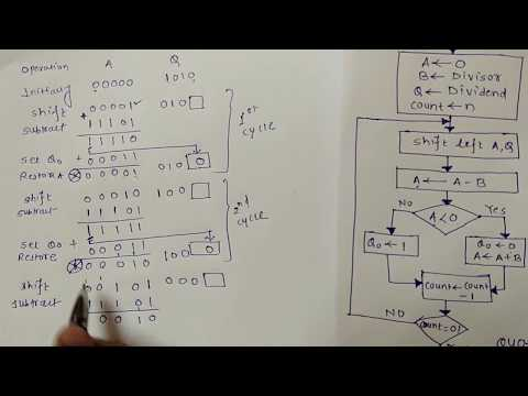 3. Binary Division method (Restoring and Non-restoring Division Algorithm)