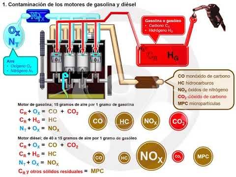 CO2 en motores de gasolina y diésel (1/7)