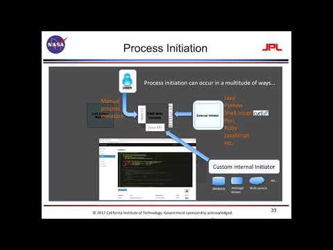 How NASA uses Camunda BPM for multiple missions