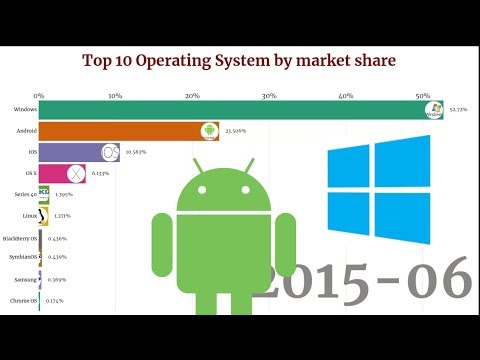 Top 10 Operating Systems market share