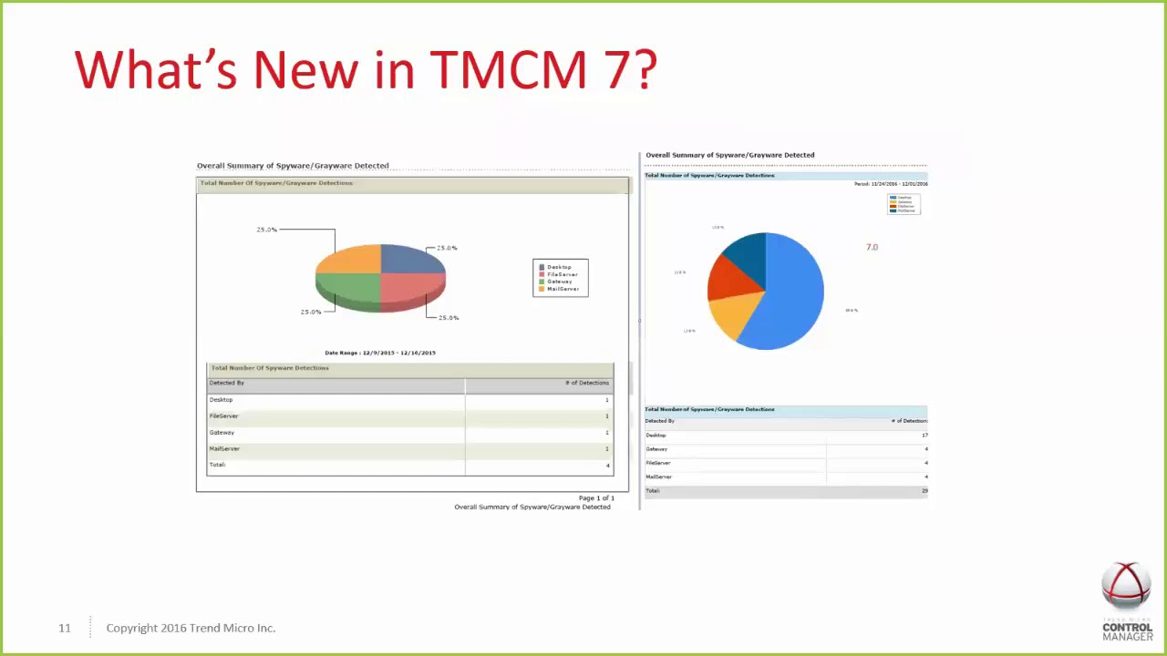 Control Manager 7 0 – New Features and Enhancements