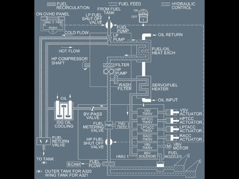 A320 - Powerplant (Thrust Levers, Fuel System & Oil System) Airbus A Hydraulic System Schematic on