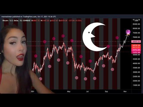 BITCOIN ALL-TIME HIGH ON THE WAY: Very Bullish Astrology