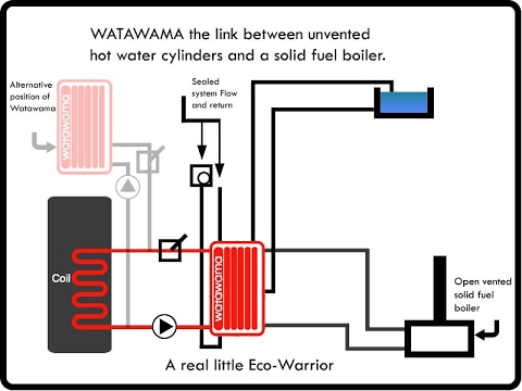 Sealed Heating System Diagram Design  YouTube
