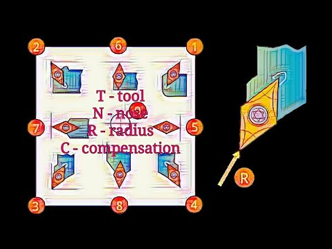 Tool Nose Radius Compensation (G41, G42 & Tool Orientation) in Hindi by  Knowledge TV