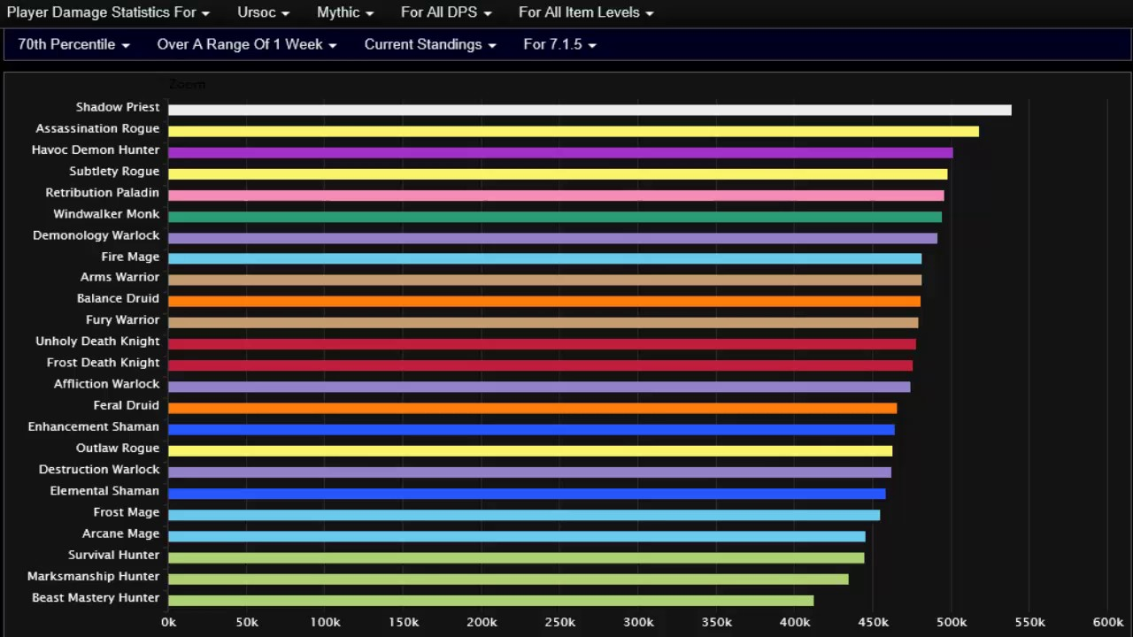 Wow Legion Highest Dps Classes In 7 1 5 Youtube