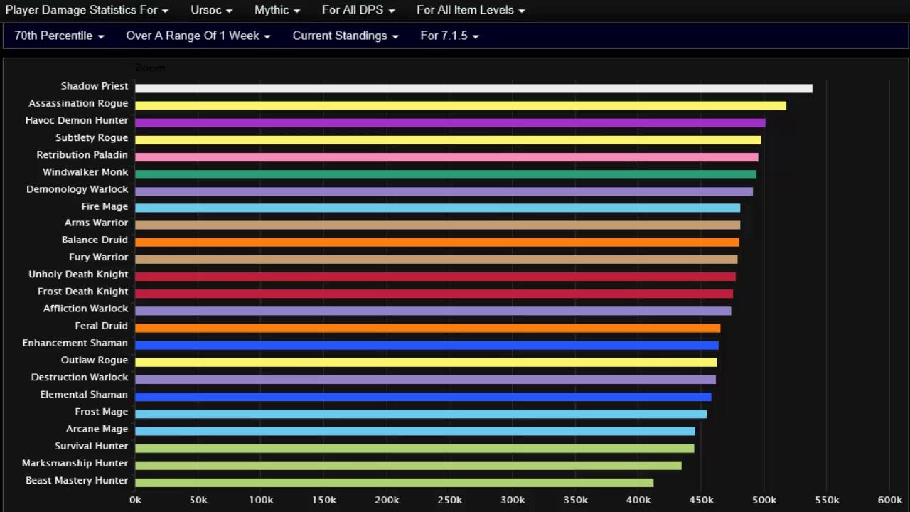 Dps Charts 7 3 Pflag