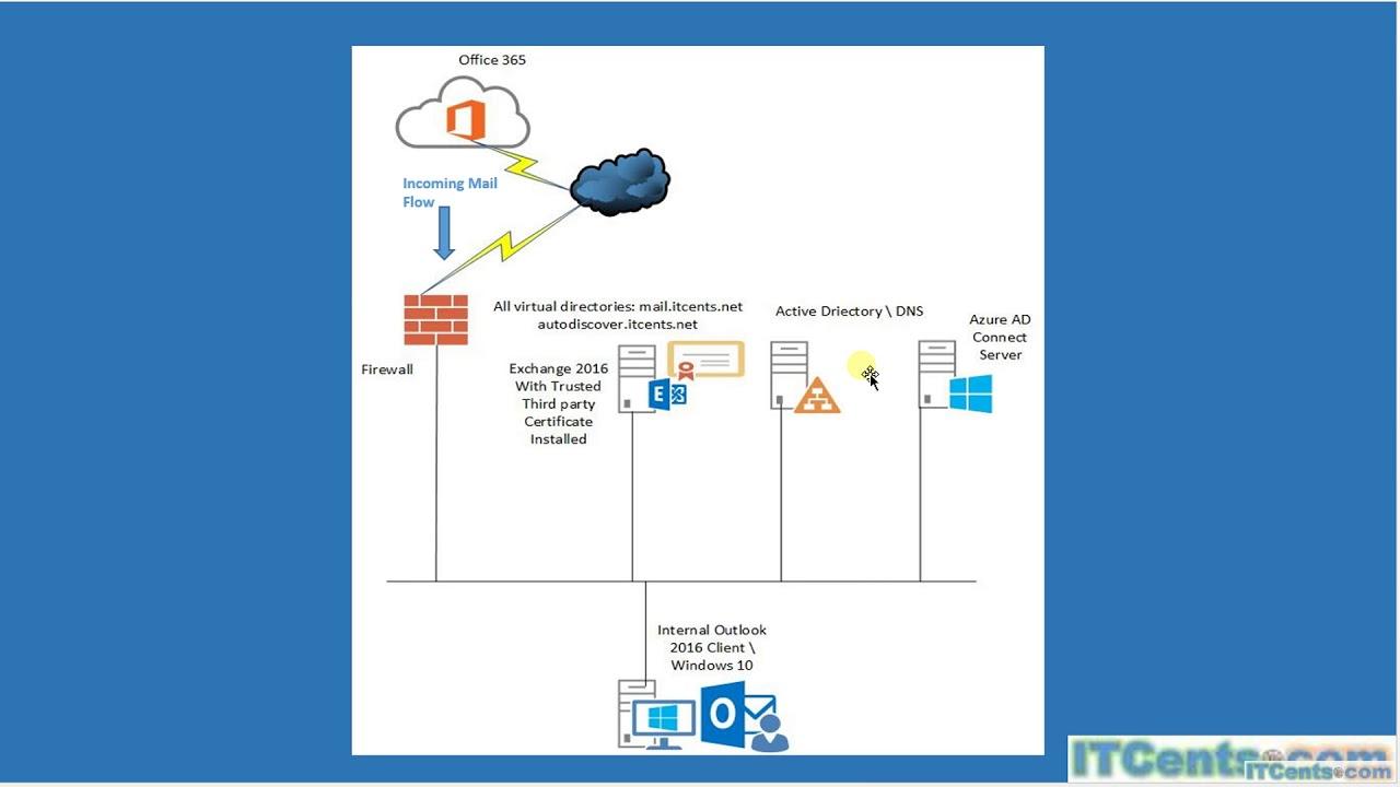 Part 1 Exchange Hybrid Deployment Series Introduction