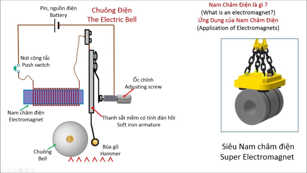 (Bài 329)[Toán-Vật Lý] Nam Châm Điện-Electromagnet