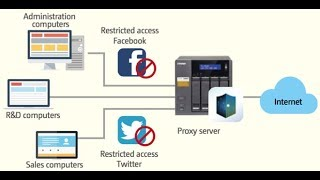 Proxy Server in Hindi || WHAT IS A PROXY SERVER || Proxy Server ||  What Do You Mean By Proxy Server
