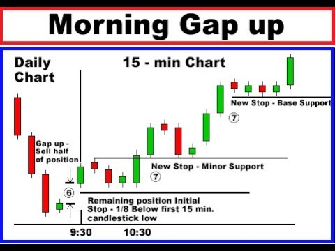 Candlestick Trading 5 minute candlestick - candlestick scalping -live trading - candlestick analysis