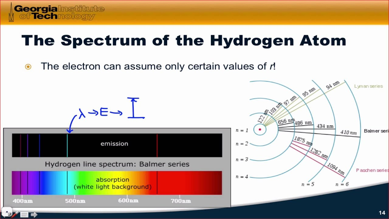 Light Emission Spectra Bohr Diagrams Auto Electrical Wiring Diagram