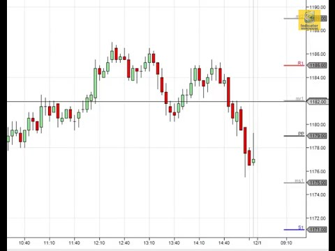 Best NinjaTrader Indicator for Pivot Points