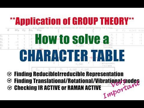 Solving a CHARACTER TABLE | Irreducible Representation | IR and RAMAN Active Modes