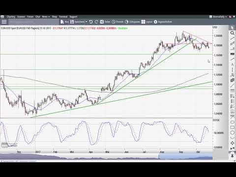 S&P 500: schneller, höher, weiter? - Chart Flash 23.10.2017